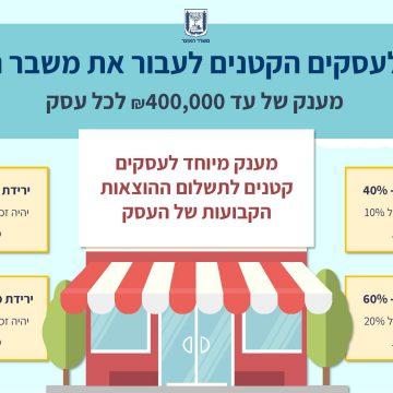 מענק השתתפות בהוצאות קבועות לעסקים קטנים